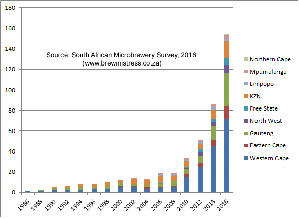 south-african-microbreweries-graph-by-year-1988-to-2016